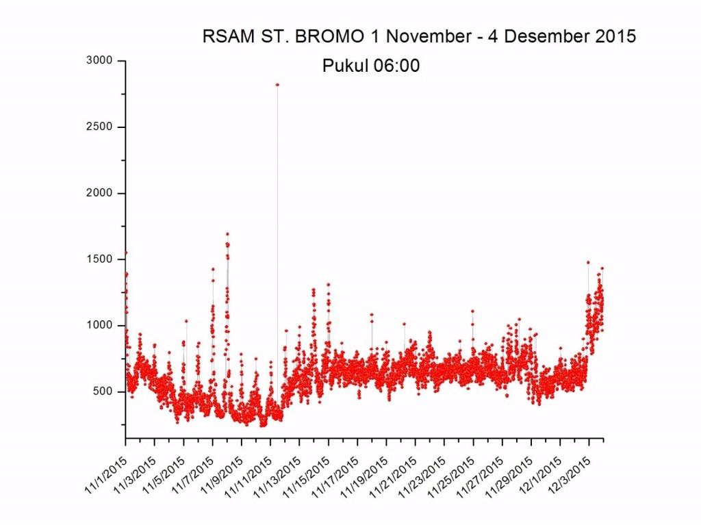 Bromo 2 (04-12-15)
